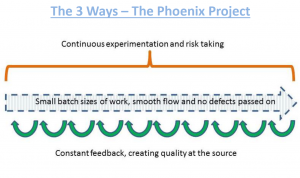 The 3 Ways - The Phoenix Project