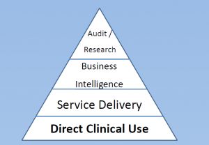Clinical informatics pyramid