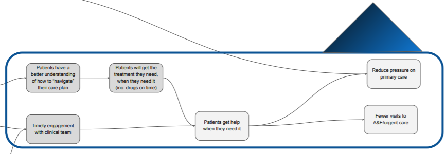Patient Joseph's feedback point 2 testing #assumption1 and #assumption2