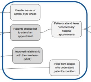 Patient Joseph's feedback point 4 testing #assumption2